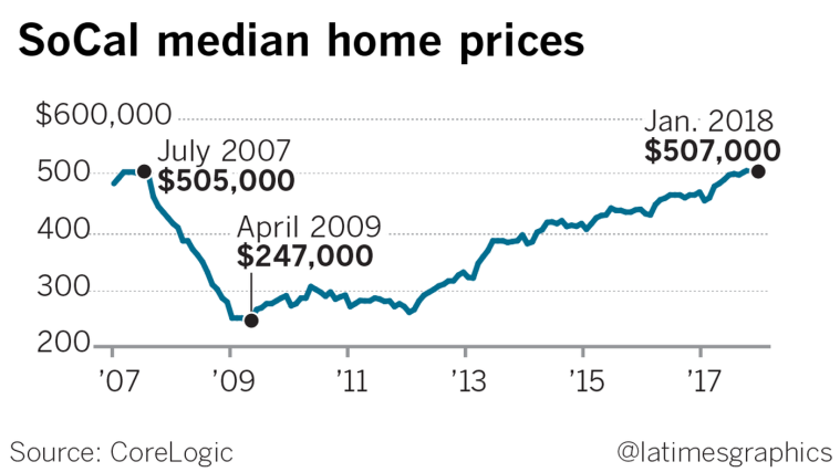 SoCal median home prices